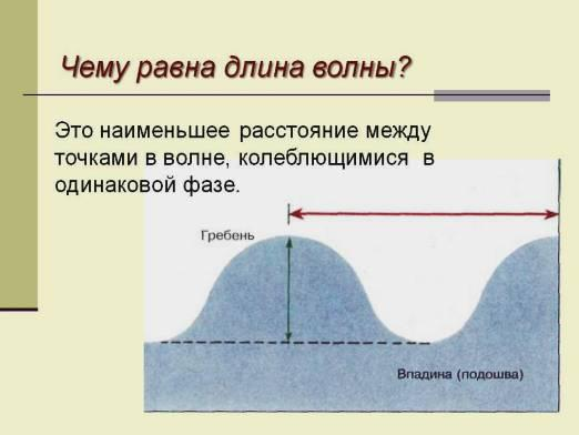 How to find the wavelength?