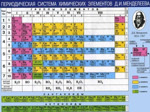 When was the periodic system of Mendeleev?