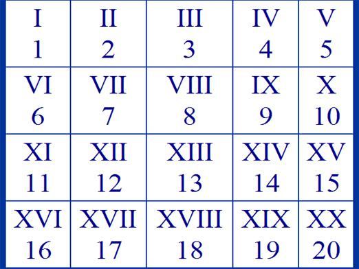 How are Roman numerals written?