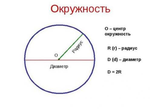 What is the segment connecting the two points of the circle?