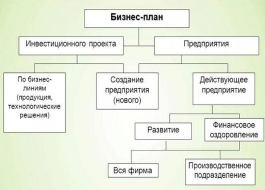 How to create a plan?
