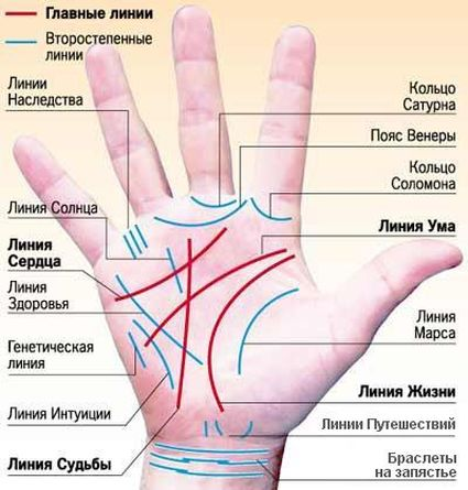 Lines on hand
