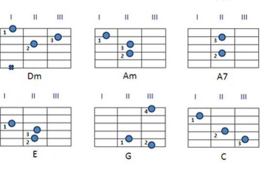 How to play the chords?