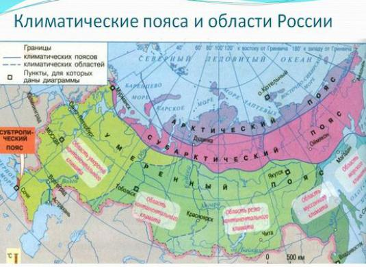 What are the climatic zones in Russia?
