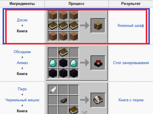 How to make a cabinet in Minecraft?