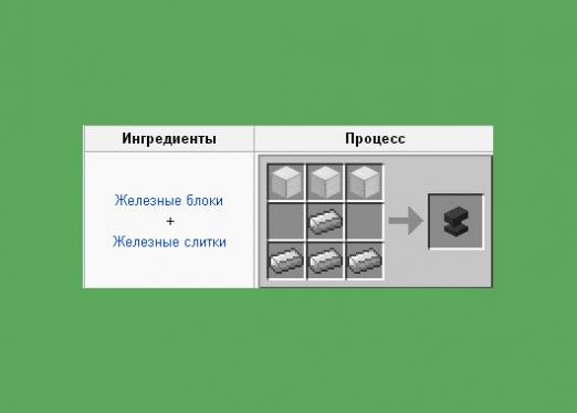 How to make an anvil in Minecraft?