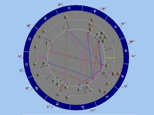 How to make a natal chart?